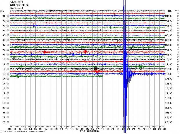 This Is Wiltshire: Real-time Seismograph data from a survey station in Swindon showing a large seismic activity at 13.21pm today. The shock was also measured in Wales, Cornwall and Jersey.
